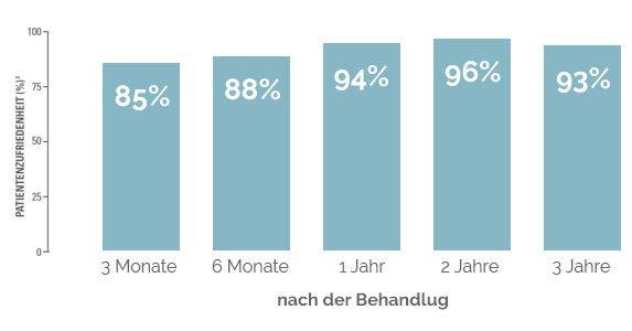Kundenzufriedenheit Statistik